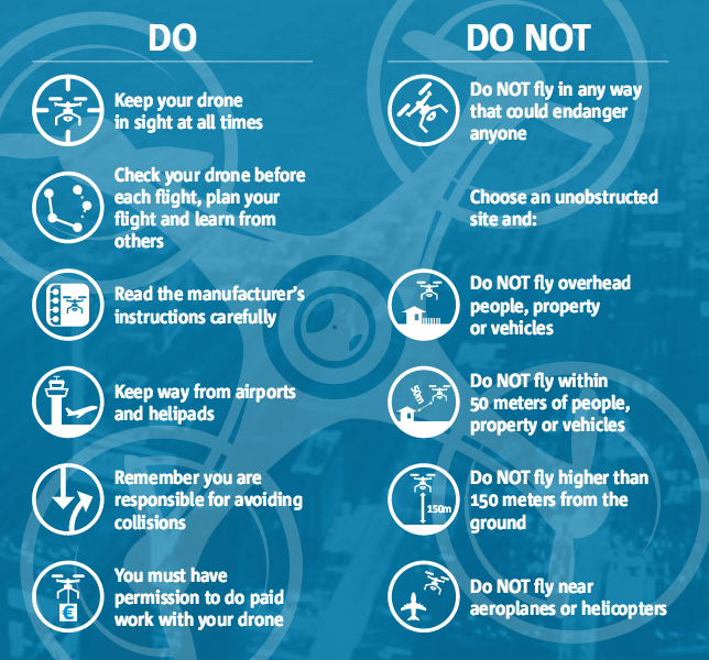 EASA Do/Dont - ToDrone