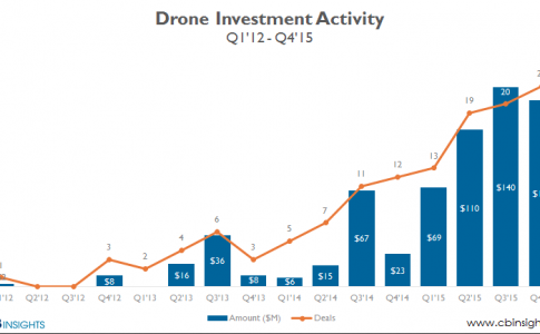 Investment 2015 ToDrone