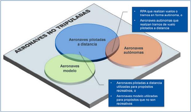 Diagrama RAP, RPAS, UAV, UAS, drones