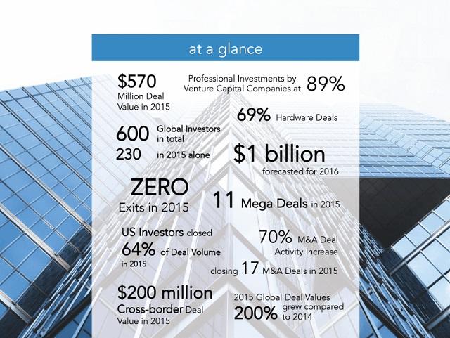 Datos de inversión en drones