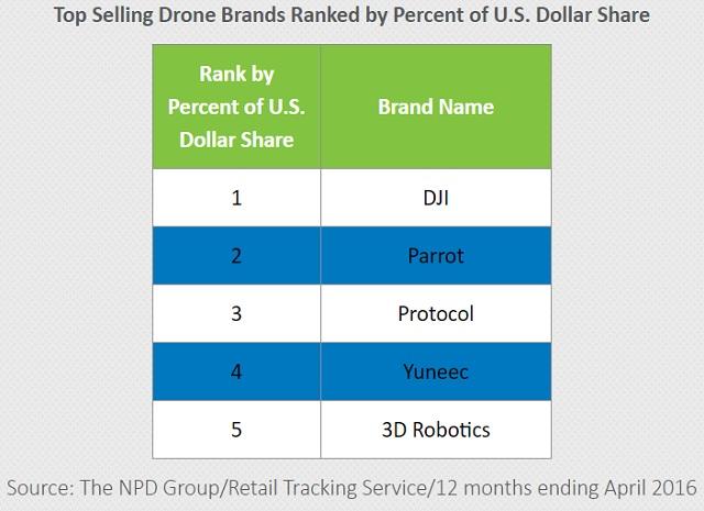 TOP 5 firmas ventas drones