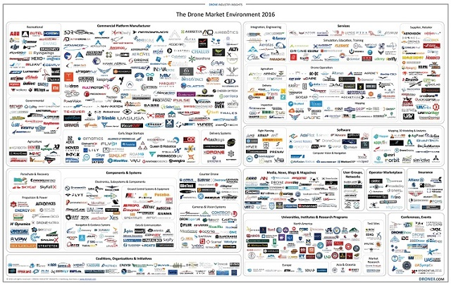 mapa mercado de drones 2016