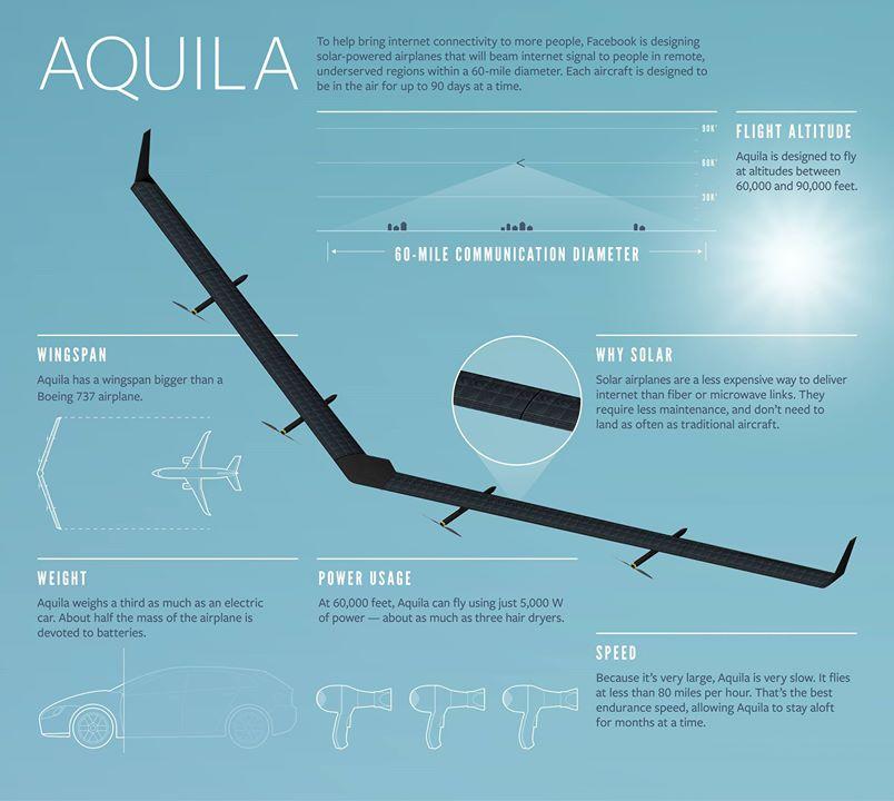 gráfico características Aquila drone Facebook