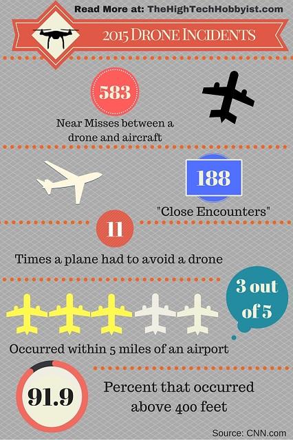 Infografía incidentes drones 2015