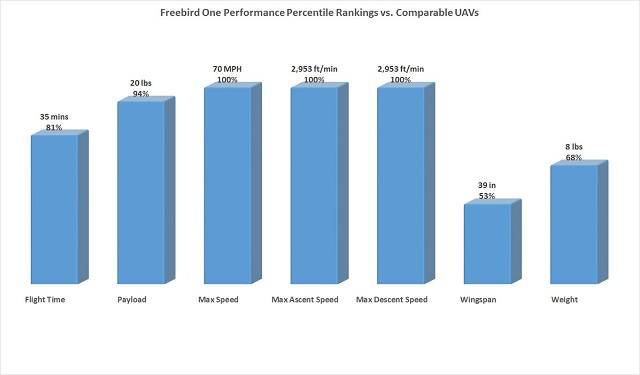 Gráfico comparativa características FreeBird One