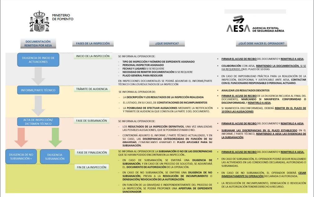 Gráfica fases inspecciones-operadores-drones-AESA