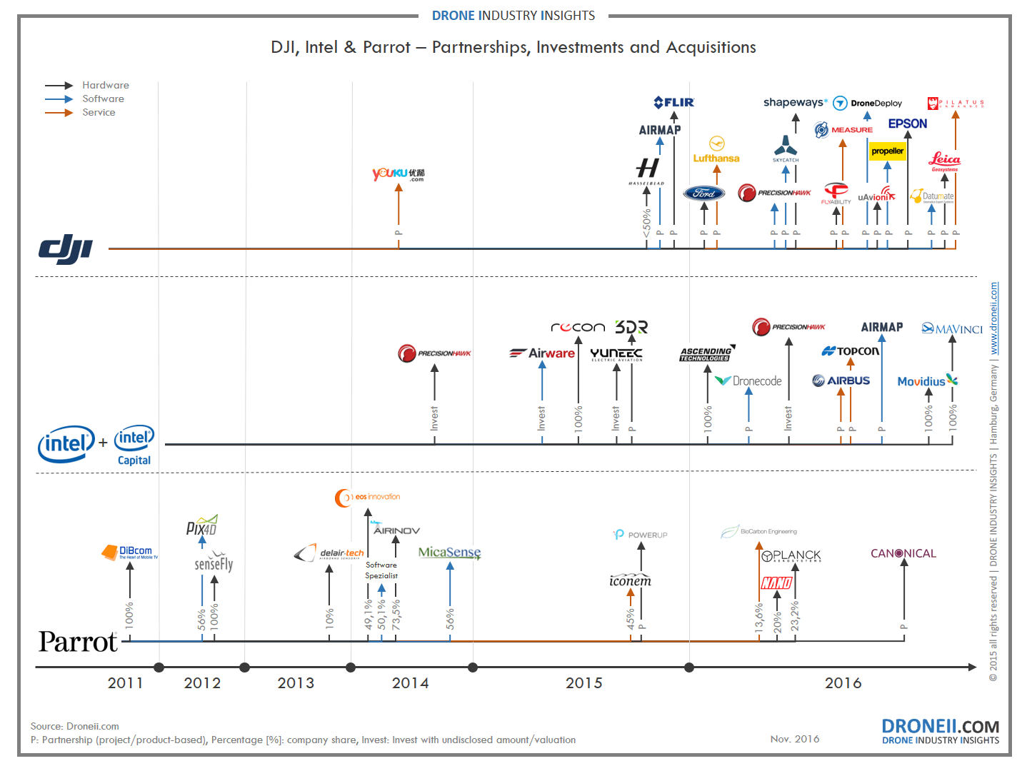 DJI Parrot Intel estrategias mercado drones