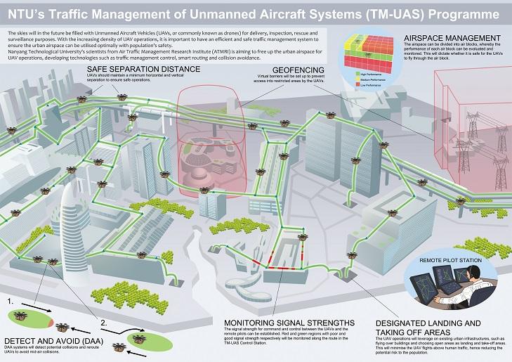 gráfica sistema gestión tráfico drones Singapur