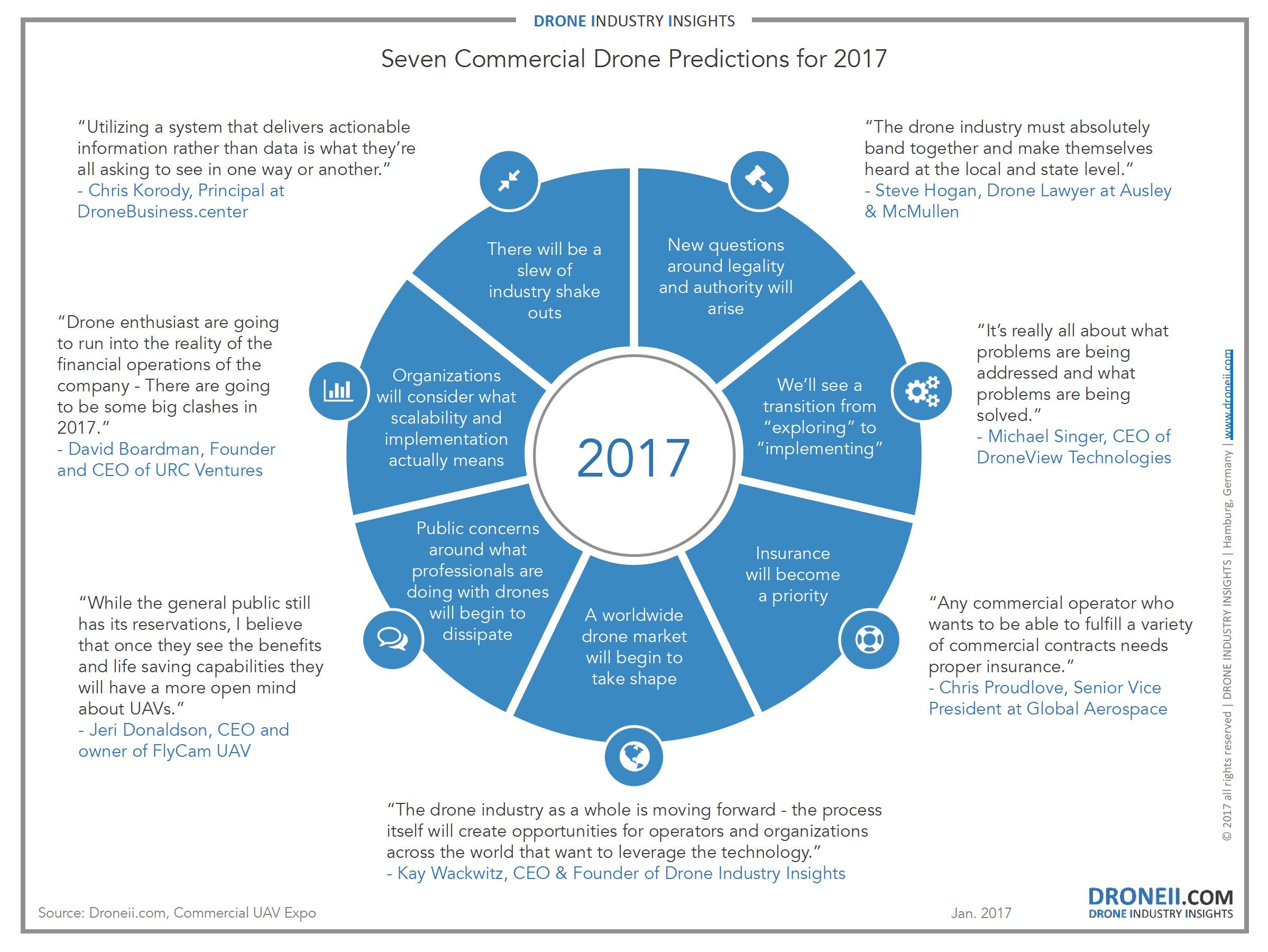 gráfico 7 predicciones mercado drones comerciales 2017