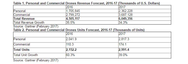 gartner drones 2017