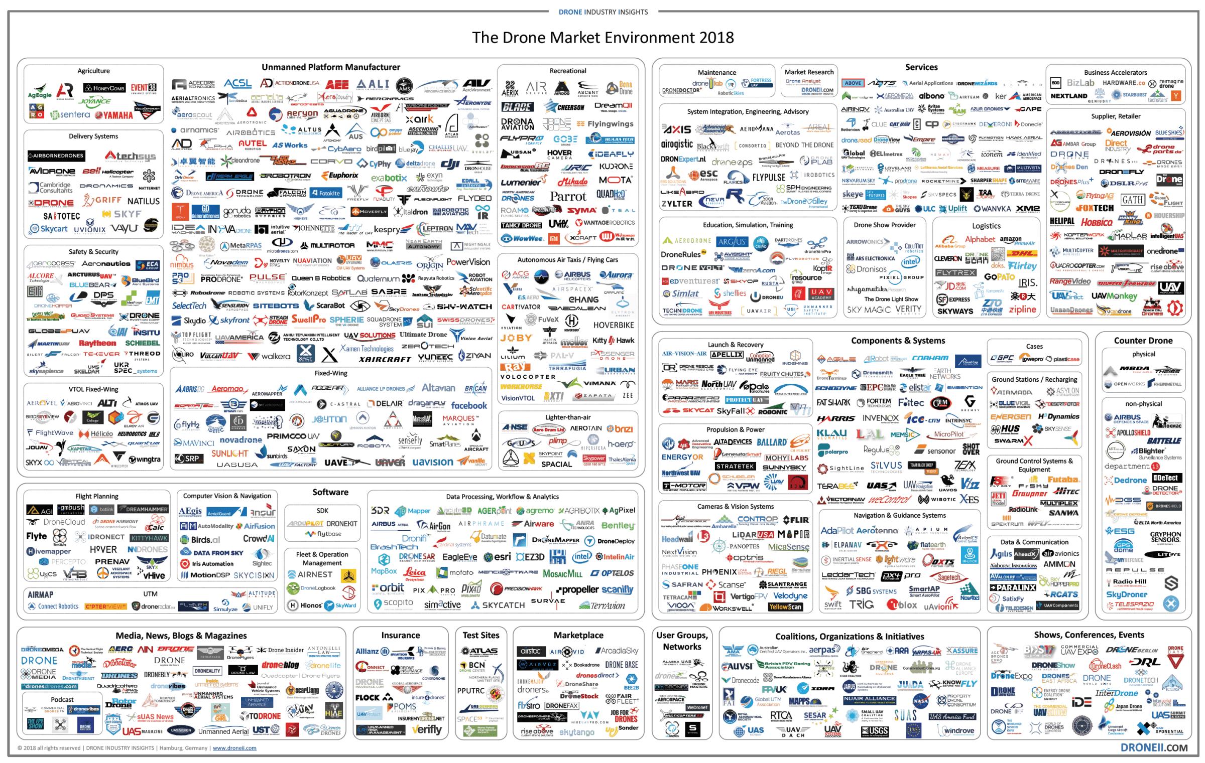 mercado drones 2018